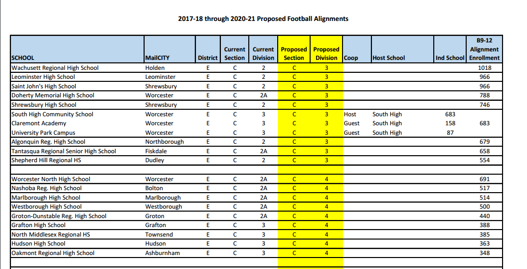 Hudson Opposes the Proposed Football Realignment