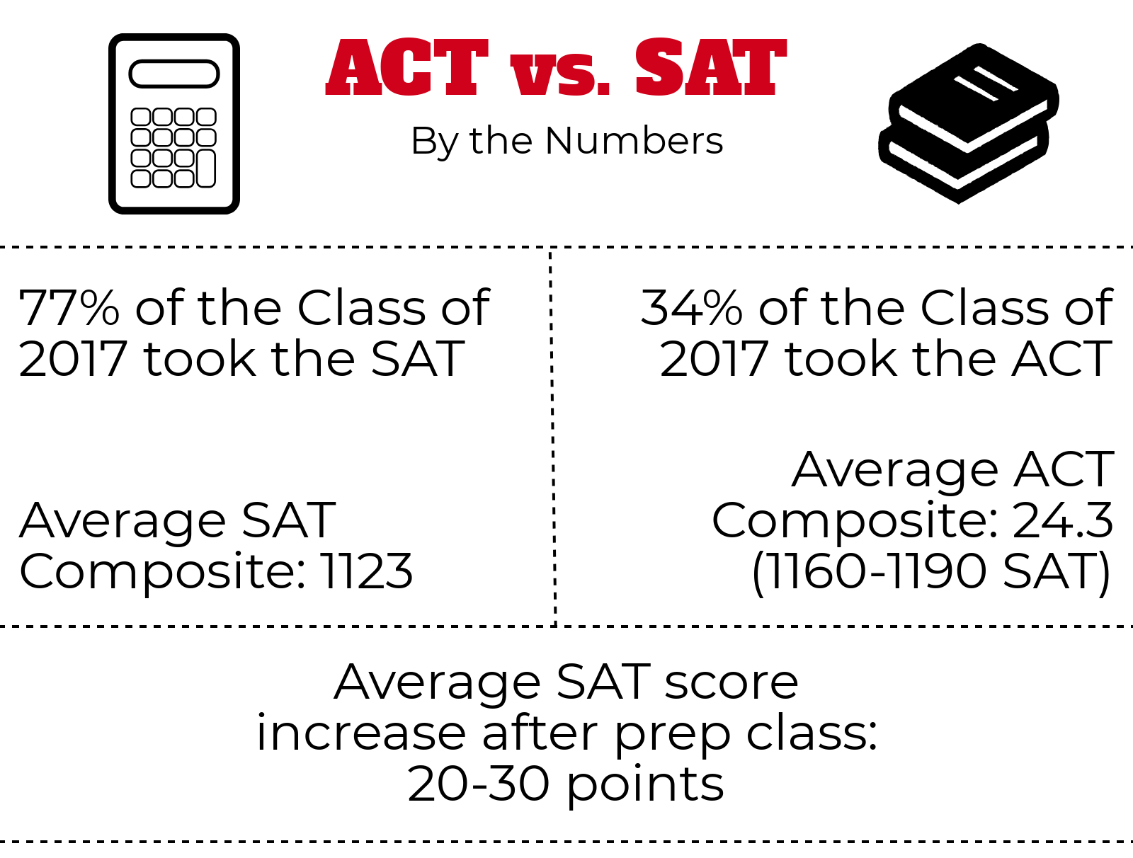 More HHS students take the SAT than the ACT. | by Clement Doucette